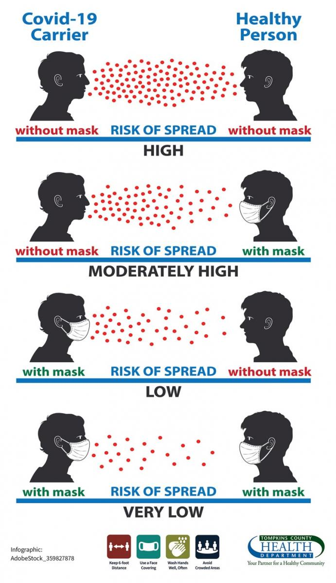 Image of a Poster showing how wearing a mask reduces COVID spread