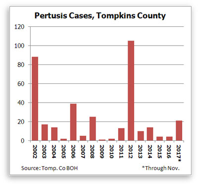 Chart of pertussis cases 2002 to 2017