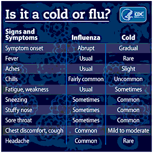 Image of Cold-or-Flu chart from CDC