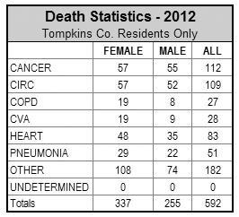 Death stats 2012