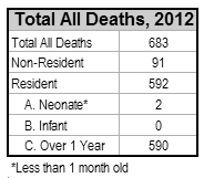 all deaths 2012