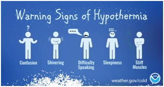 Infographic showing signs of hypothernia