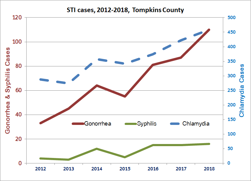 Trend graph for STI cases