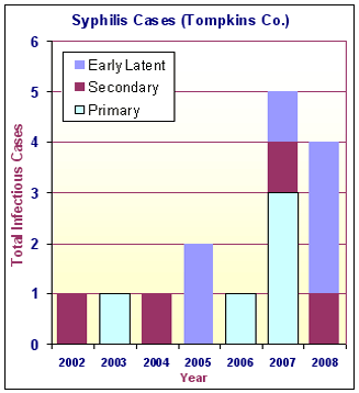 Chart showing total cases in Tompkins County 2003-2008